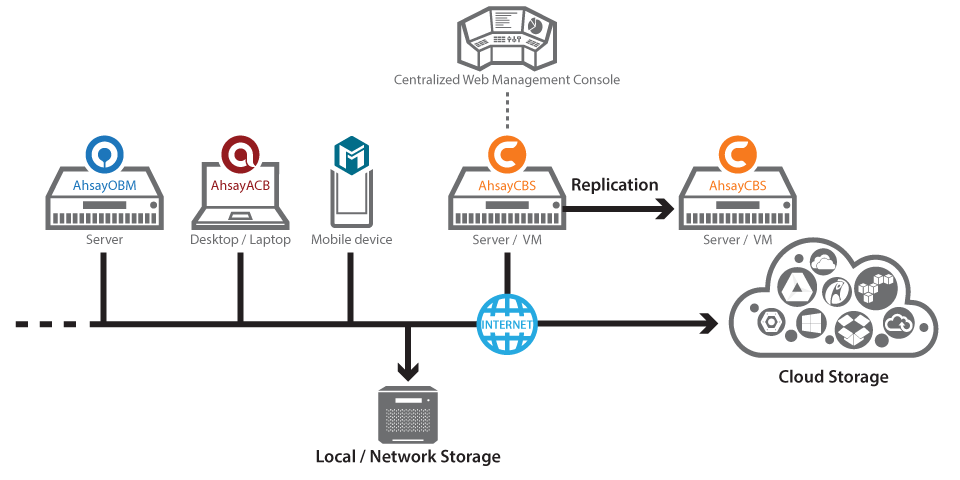 how msp managed cloud and local backup works