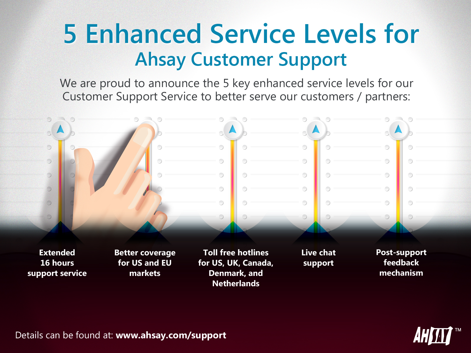 5 Enhanced Service Levels for Ahsay Customer Support