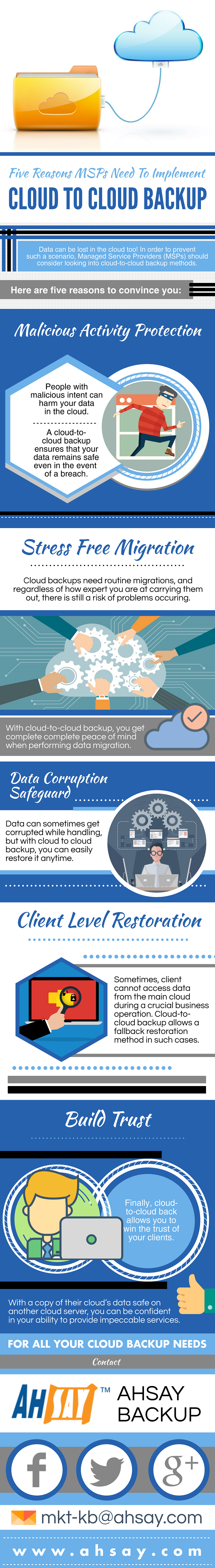 5-reasons-msps-need-cloud-to-cloud-backup