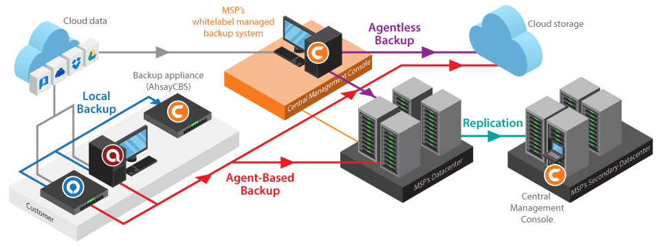 Ahsay cloud to cloud / cloud to local backup for managed service providers (MSPs)