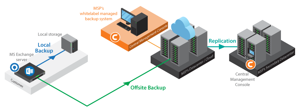 How to backup Microsoft Exchange Server – Ahsay
