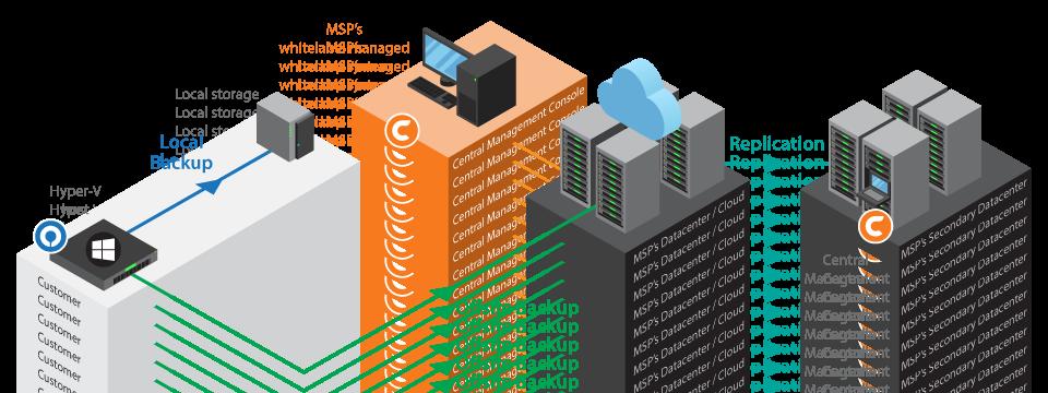 How to backup Hyper-V virtual machines - Ahsay