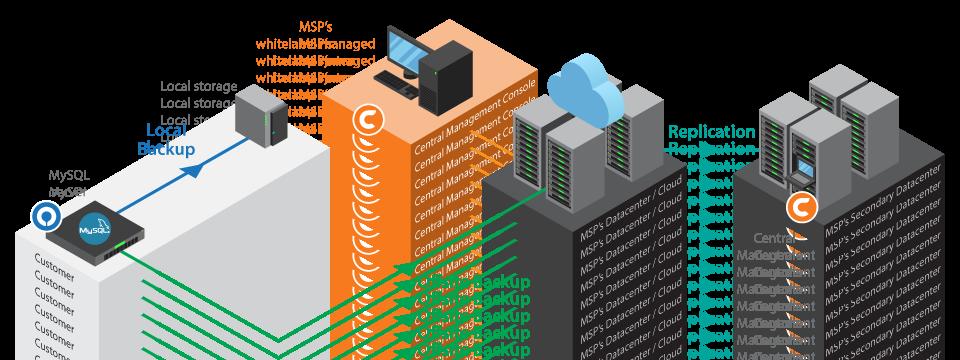 How to backup MySQL database – Ahsay