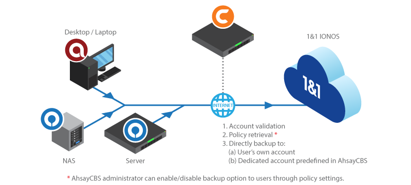 Backup data to 1&1 IONOS S3-Compatible Cloud Object Storage