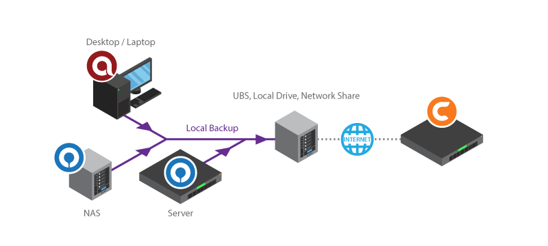 Backup Data To Ubs Local Drive Network Share With Ahsay