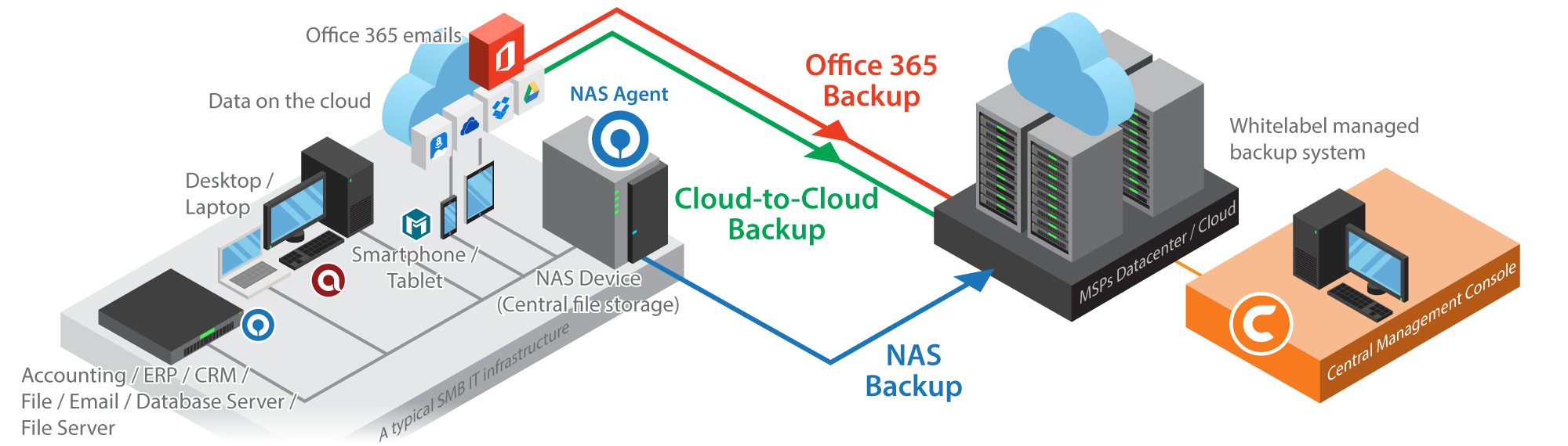 rebrandable cloud online managed backup software for msps ahsay